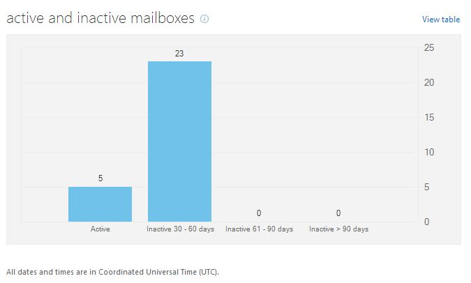 Inactive Mailbox Report in Office 365