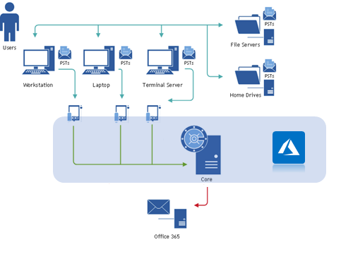 A flow chart showing GDPR and PST File considerations within Azure