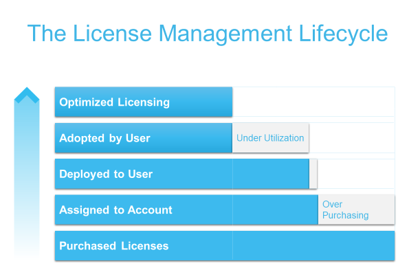 A bar graph showing the scope of Office 365 license management gaps Figure 1: The License lifecycle, showing the two key gaps – over purchasing and under-utilization.