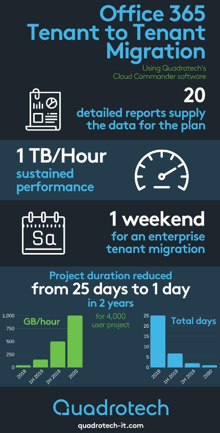 Tenant to Tenant Migration Speeds