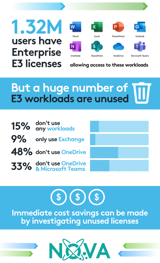 Infographic showing Office 365 license wastage. Getting on top of this is a great business cost cutting idea that could really pay off.
