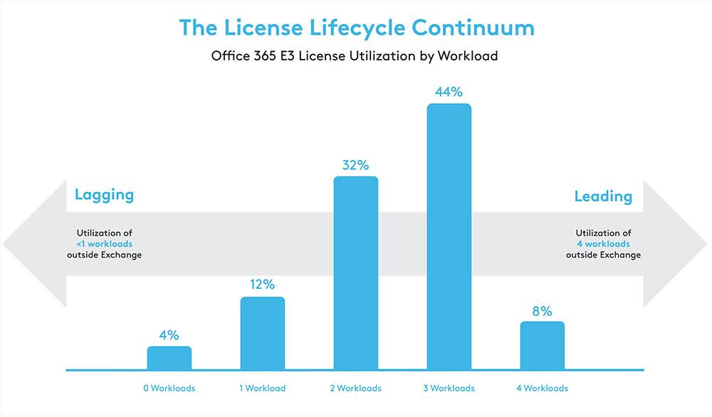 O365 License utilization